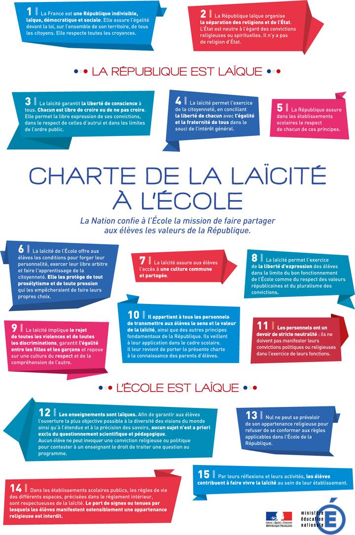 La laïcité en France, un athéisme d'Etat ? (Article du Monde) - Page 2 Chartelaicite_268127