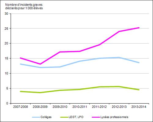 """""""Augmentation des actes de violence dans les lycées professionnels"""" (MEN) Graph_NI_SIVIS_2014_367432"""