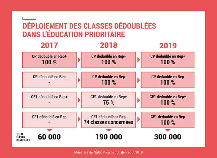 4 écoles primaires en éducation prioritaire DEDOUBLEMENT_education-prioritaire-2018-720px_989872