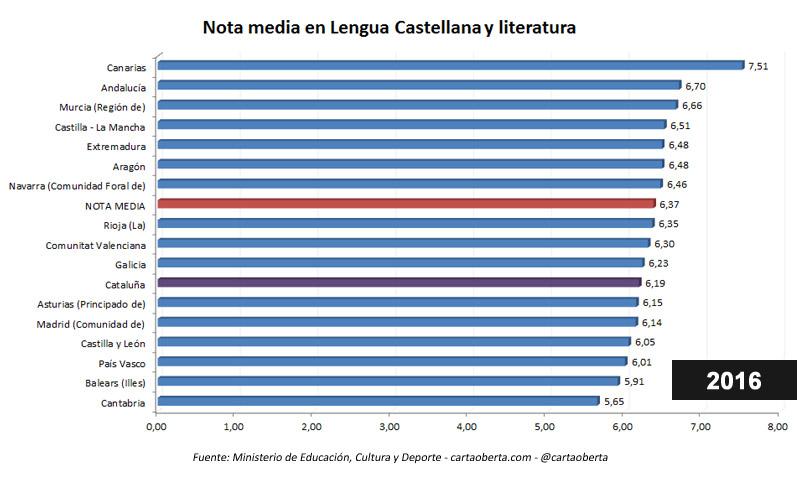 En un tercio de España NO SE PUEDE ESTUDIAR EN ESPAÑOL - Página 4 Nota-media-lengua-castellana-2016