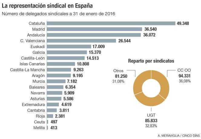 Sindicato patrón, empresario sindical - Página 2 1458322528_257165_1458326868_noticia_normal