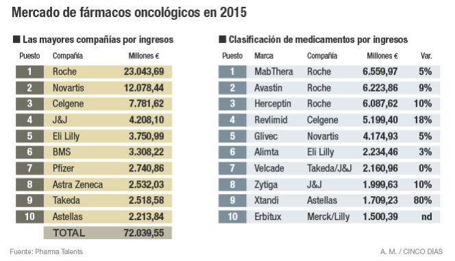 Empresas ejemplare$. Transnacionales farmacéuticas: Glaxo, Pfizer...  - Página 2 1464947754_978398_1464948160_noticia_normal