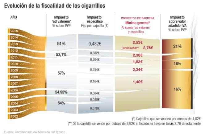 Tabaquismo, tabaco, salud, incendios, jornada laboral, gastos... - Página 3 1476905133_151096_1477076778_noticia_normal