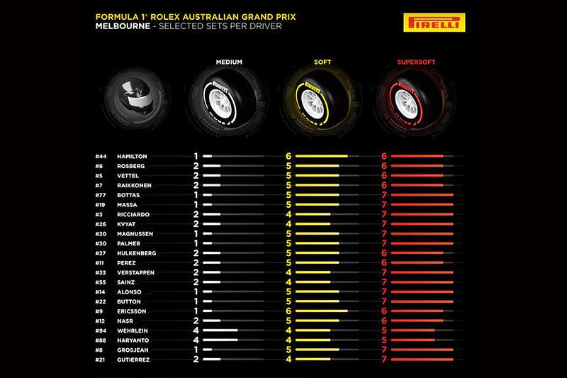 Abu Dhabi & Post Season discussion - Page 3 F1-australian-gp-2016-pirelli-tire-allocation-choices-per-driver-for-australian-gp