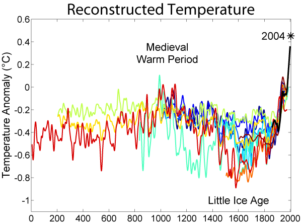 Hothouse earth is on its way - Page 2 2000_Year_Temperature_Comparison