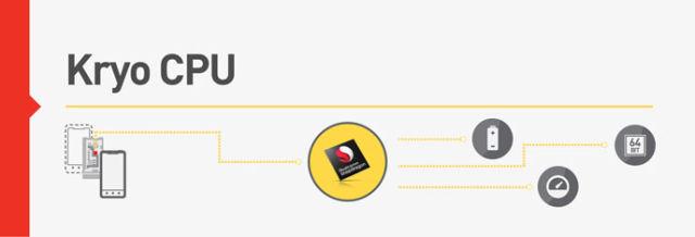 On en sait un peu plus sur le Snapdragon 820 Snapdragon_820_kryo-cpu_feature-640x218