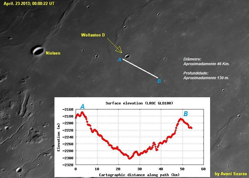 Relatando a descoberta de uma Cratera Fantasma 0f017b2d-e843-4101-96b6-9df608c85479