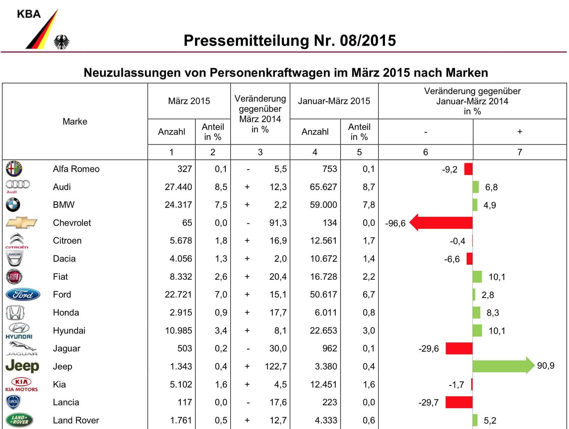 [Statistiques] Par ici les chiffres BMW-Group-Absatz-Maerz-2015-Deutschland-Verkaufszahlen-KBA-1