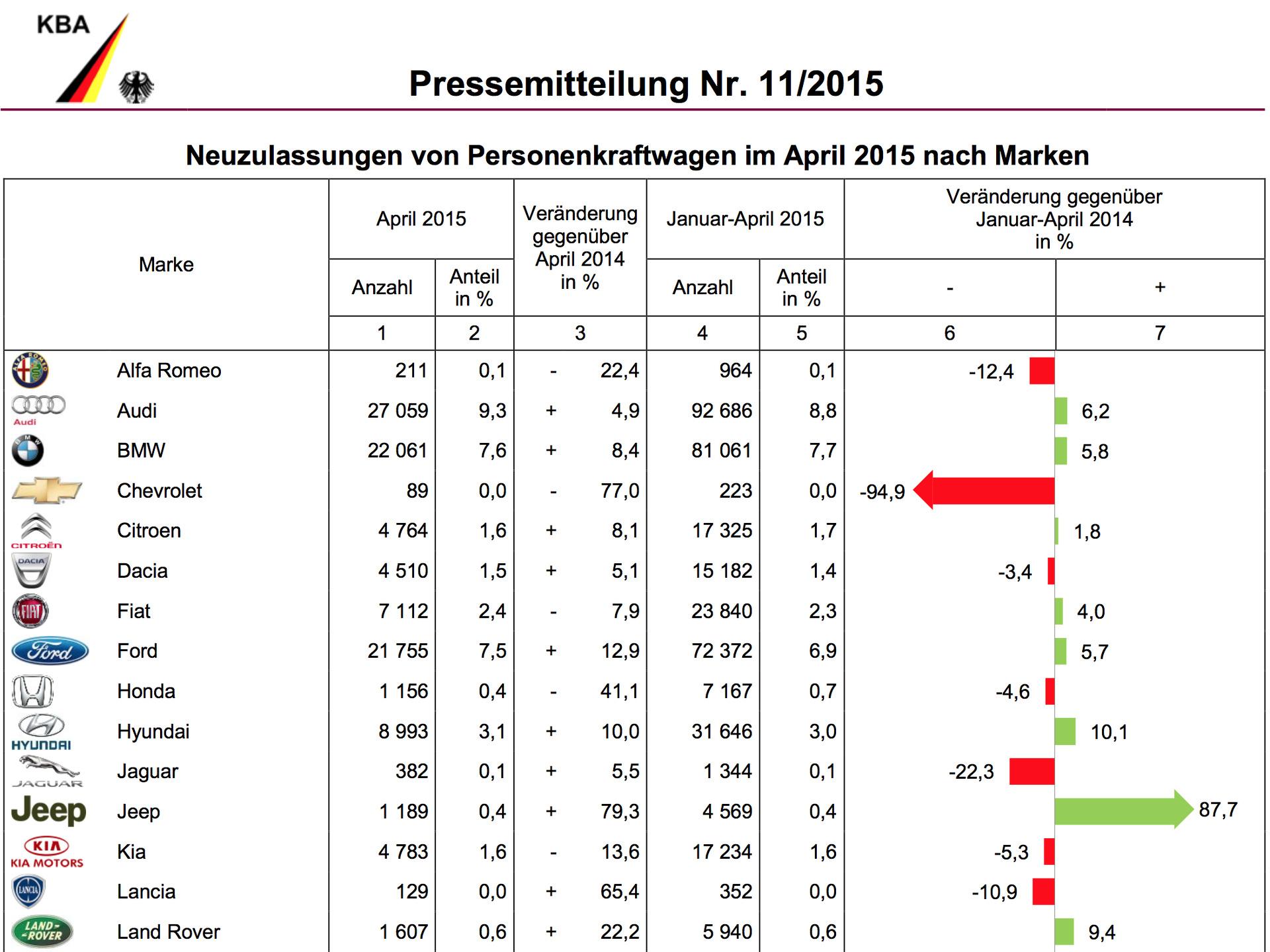 [Statistiques] Par ici les chiffres BMW-Group-Absatz-April-2015-Deutschland-Verkaufszahlen-KBA-1