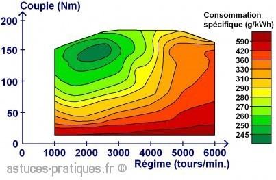 [CONSO] STATISTIQUES DES 3 DERNIERS CYCLES DE CONDUITE - Page 4 Rendement-du-moteur-thermique-4