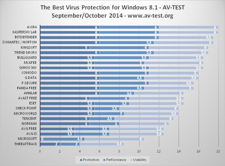 AV-Test: Лучшие антивирусы для Windows 8.1 (64 bit) 10731044_862745200444936_7087983966424747944_n