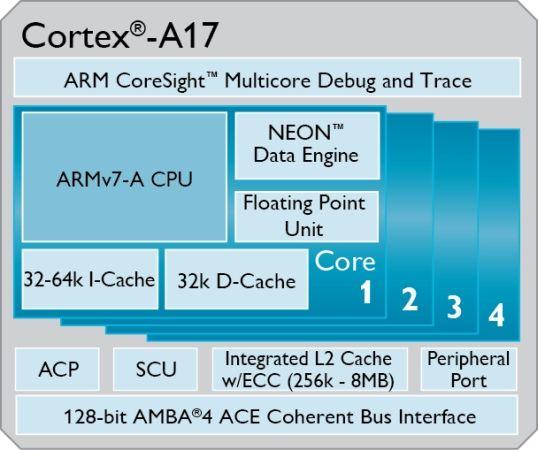 RK3288 by Rockchip -- Ubuntu arrive ! - Page 4 Ca17
