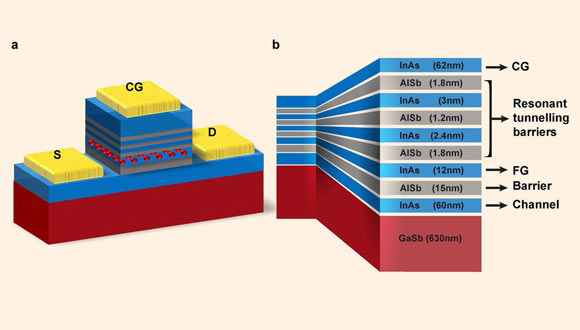 New Type of Computer Memory Invented Image_7314-Universal-Memory
