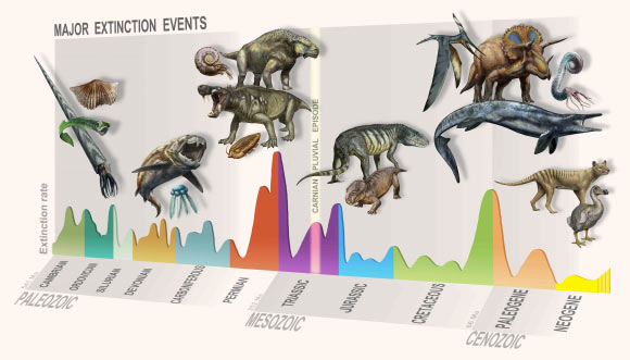 Paleontologists Identify New Mass Extinction Event Image_8857-Carnian-Pluvial-Episode