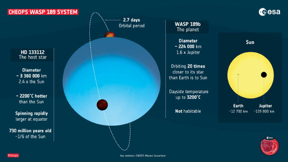 CHEOPS Observes One of Hottest Exoplanets Known to Date Image_8898-WASP-189b