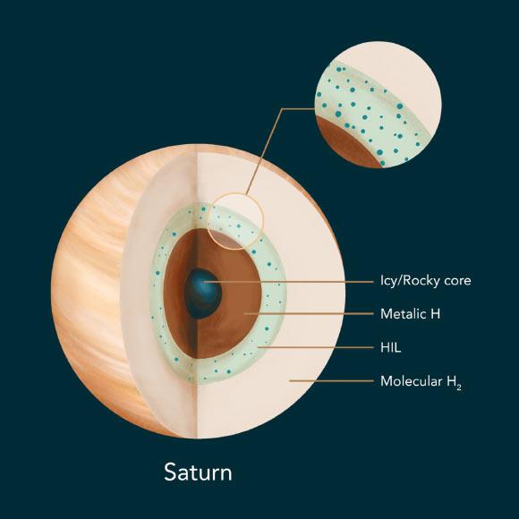 Helium Rain Layer Influences Unique Magnetic Field of Saturn Image_9629-Saturn-Helium-Rain