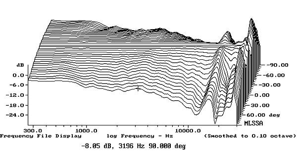 Gama frequêcias de uma coluna 1113PSBT2fig5