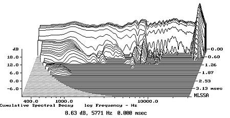 Gama frequêcias de uma coluna 1190M10fig07