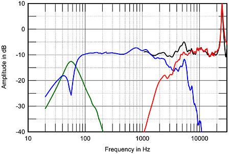 Gama frequêcias de uma coluna 692MAfig02
