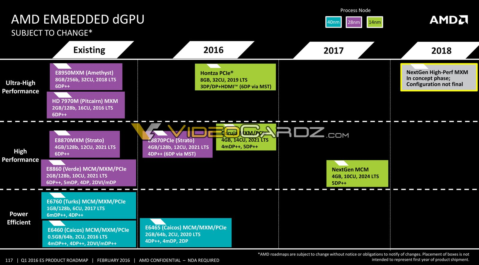 AMD Zen Based Enterprise CPU / APU Roadmap Leaked: 14nm Naples With 32 Cores in 2017, 7nm Starship With 48 Cores  AMD-Embedded-dGPU-Roadmap-Leak-1