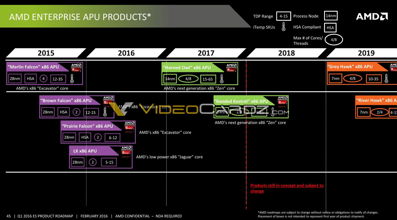 AMD Zen Based Enterprise CPU / APU Roadmap Leaked: 14nm Naples With 32 Cores in 2017, 7nm Starship With 48 Cores  AMD-Enterprise-APU-2015-2019-Roadmap_1-1