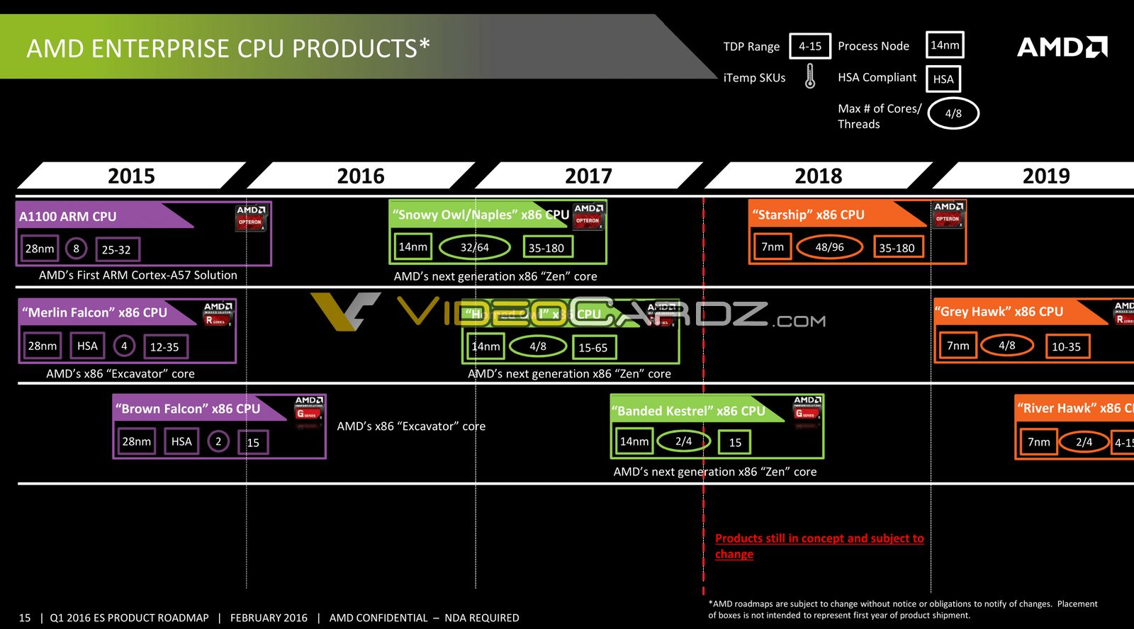AMD Zen Based Enterprise CPU / APU Roadmap Leaked: 14nm Naples With 32 Cores in 2017, 7nm Starship With 48 Cores  AMD-Enterprise-CPU-2015-2019-Roadmap_1-1