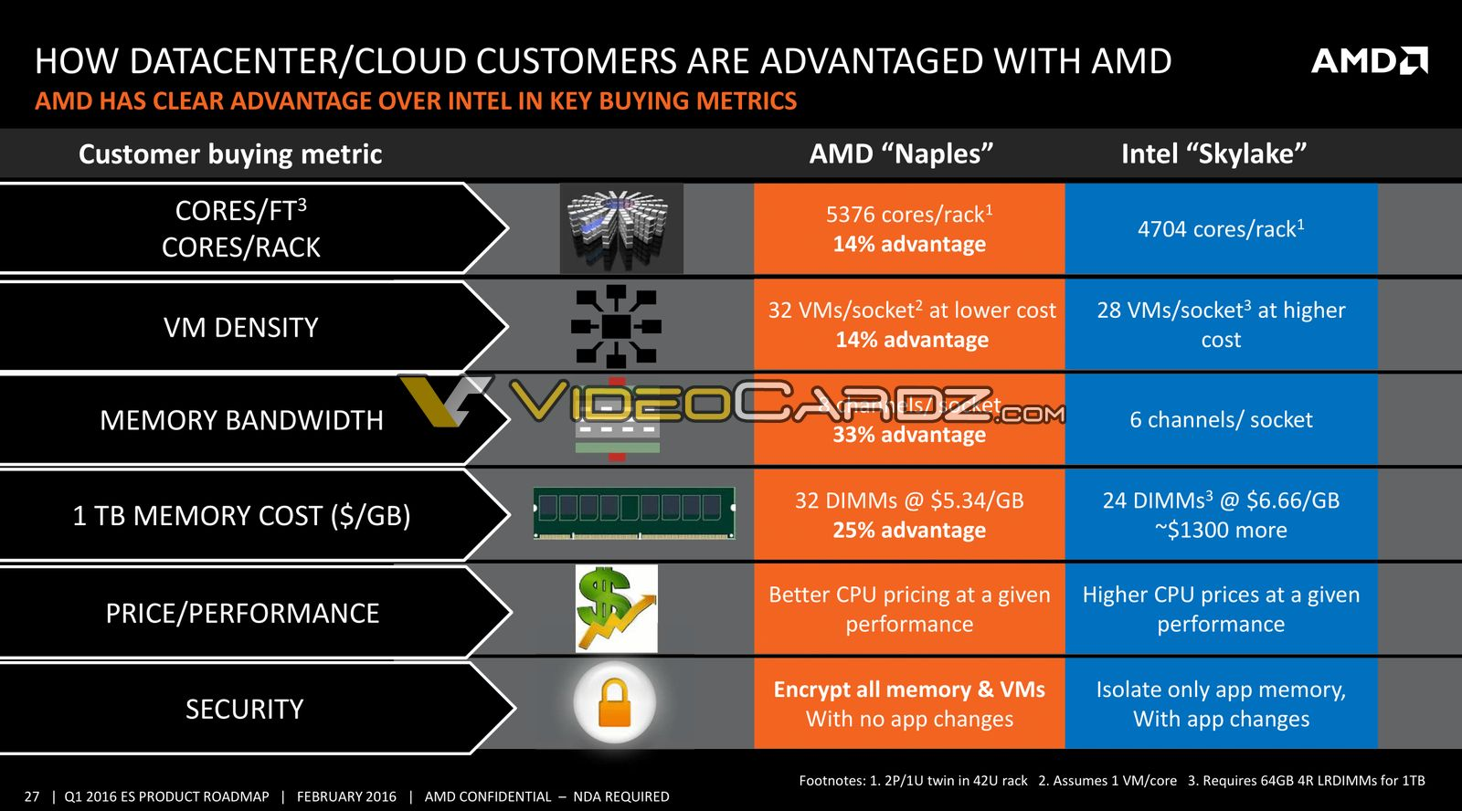AMD Zen Based Enterprise CPU / APU Roadmap Leaked: 14nm Naples With 32 Cores in 2017, 7nm Starship With 48 Cores  AMD-Naples-vs-Intel-Skylake-SP-1