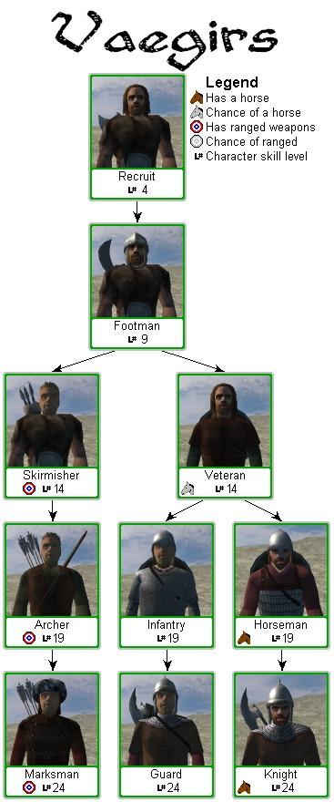 [M&B/WB] - Reino de los Vaegirs Mount%26Blade_Vaegir_troop_tree