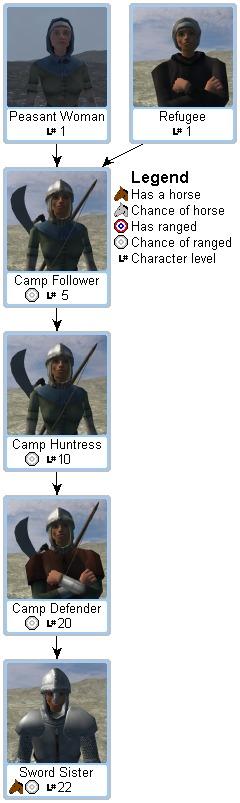 [M&B/WB] - Mercenarios y bandidos Mount%26Blade_Sword_Sister_troop_tree