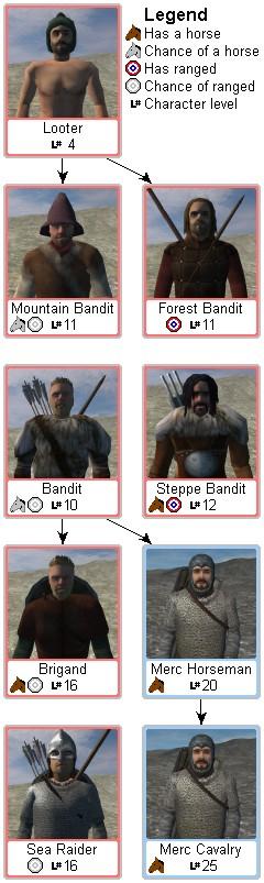 [M&B/WB] - Mercenarios y bandidos Mount%26Blade_bandit_troop_tree