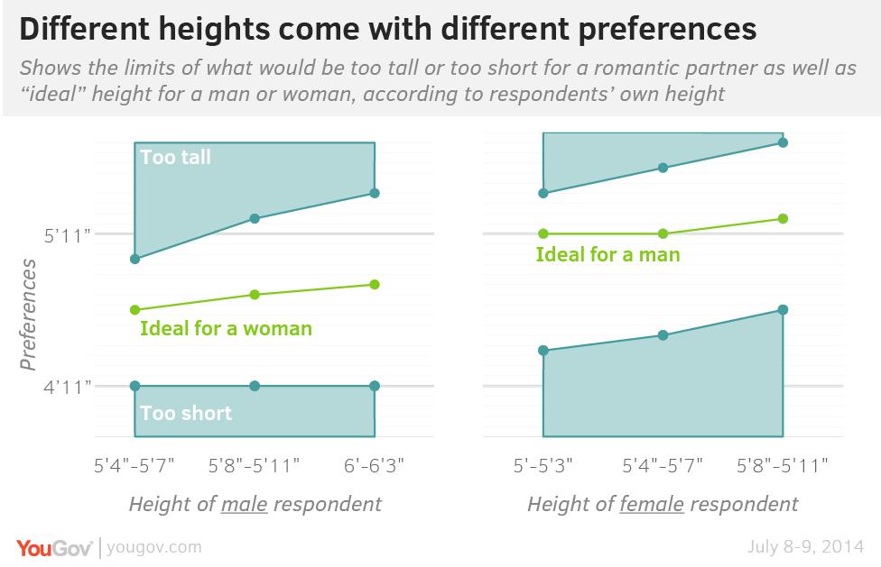 por que los hombres muy altos se van con mujeres muy bajitas? HeightByHeight-01