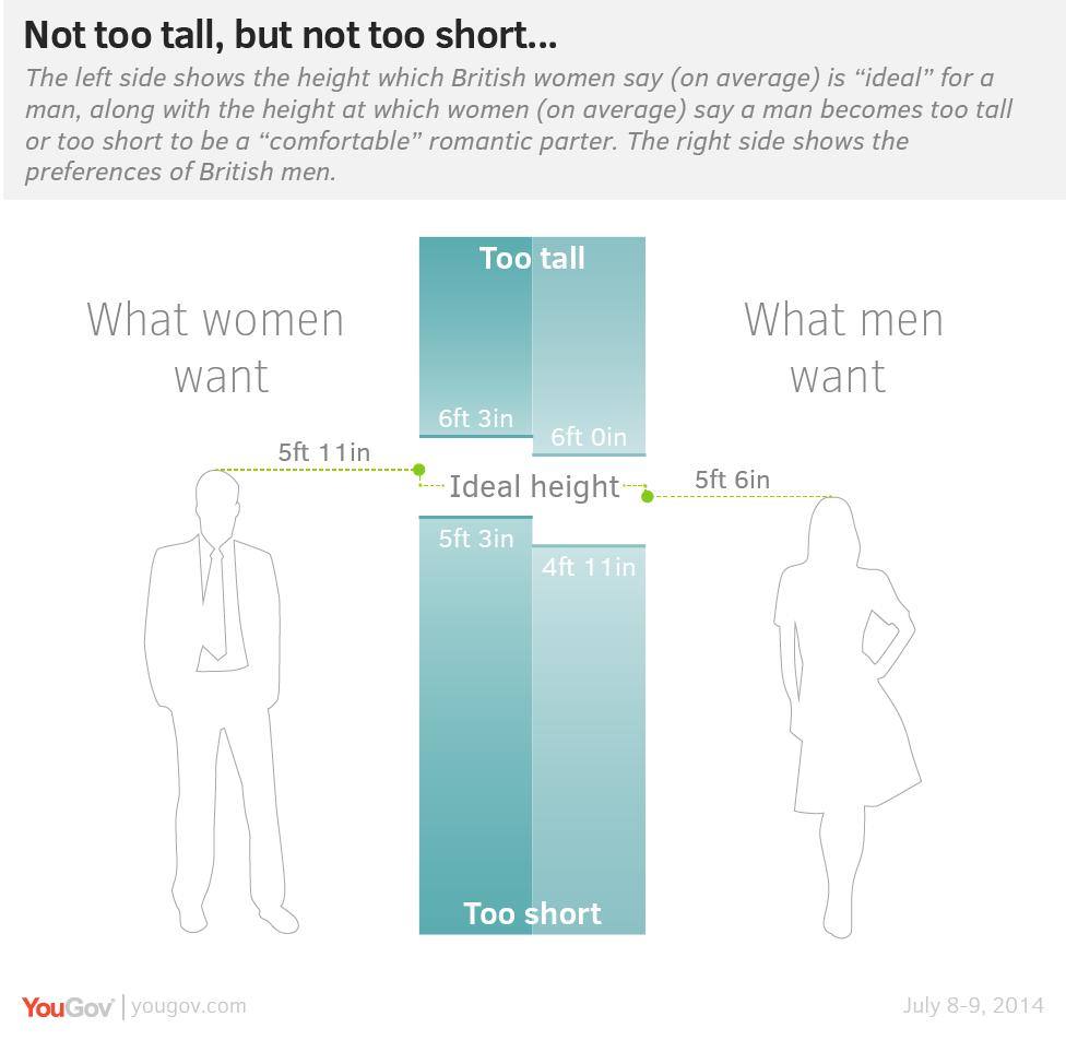 Quien lo tiene mas dificil para ligar?un hombre de 160 o una mujer de 185? - Página 4 IdealHeights3-01-01