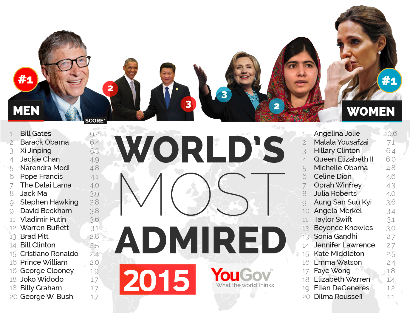 George Clooney among the most admired people in the world Most%20Admired%202015-01