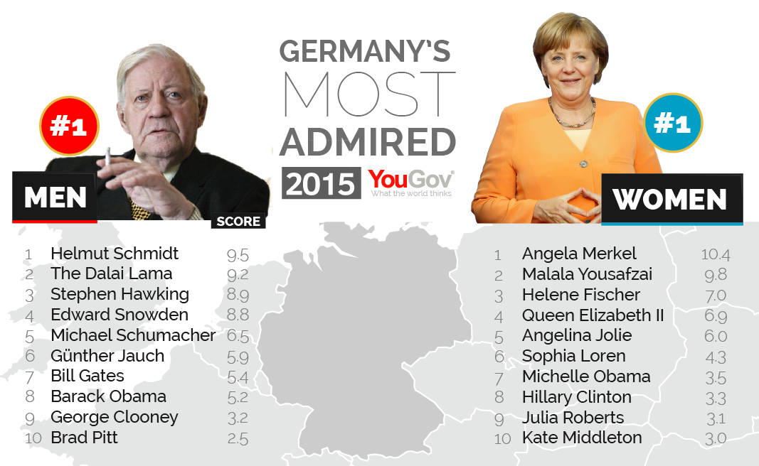 George Clooney among the most admired people in the world Most%20Admired%202015-04