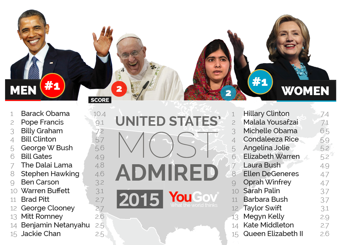 George Clooney among the most admired people in the world Most%20Admired%202015-05
