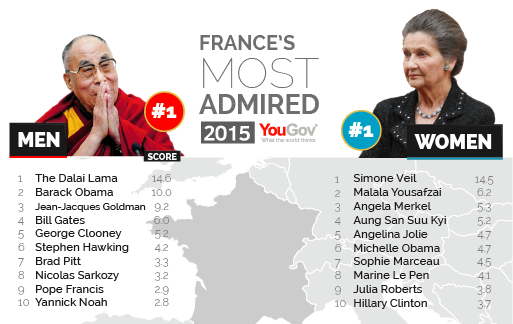 George Clooney among the most admired people in the world Most%20Admired%202015%20Screen%20res-03
