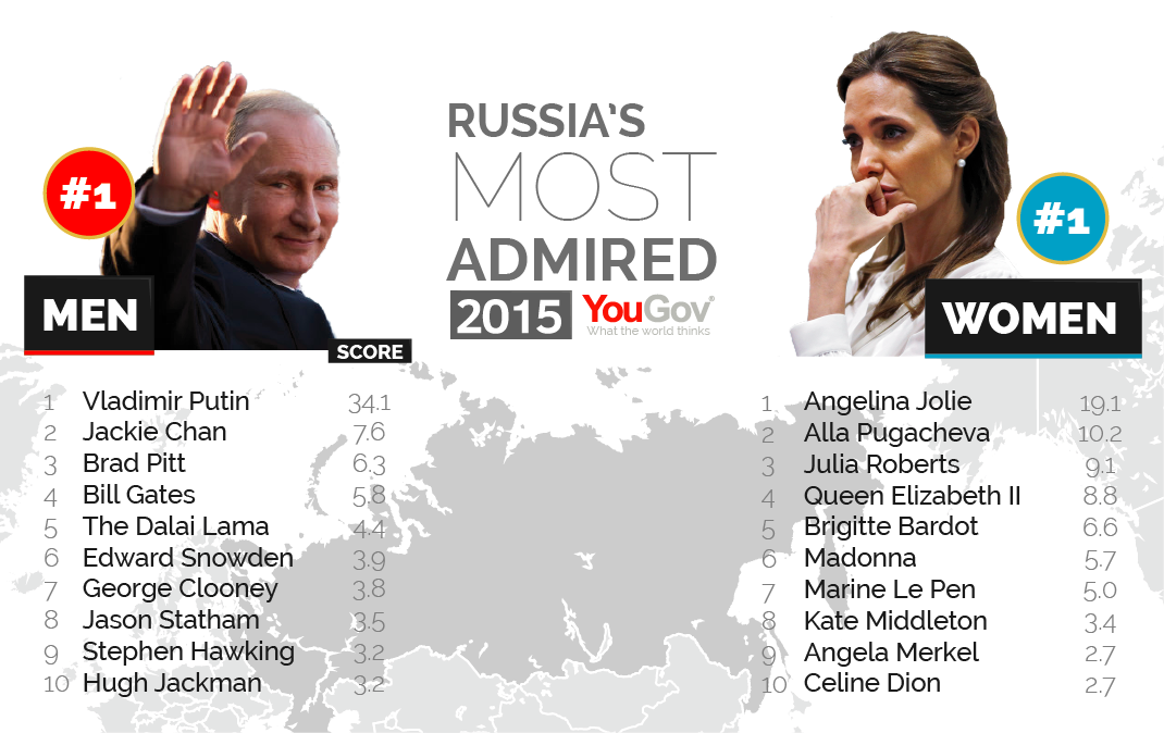 George Clooney among the most admired people in the world Most%20Admired%202015-07-2