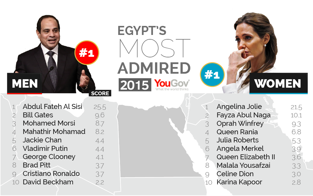 George Clooney among the most admired people in the world Most%20Admired%202015-10