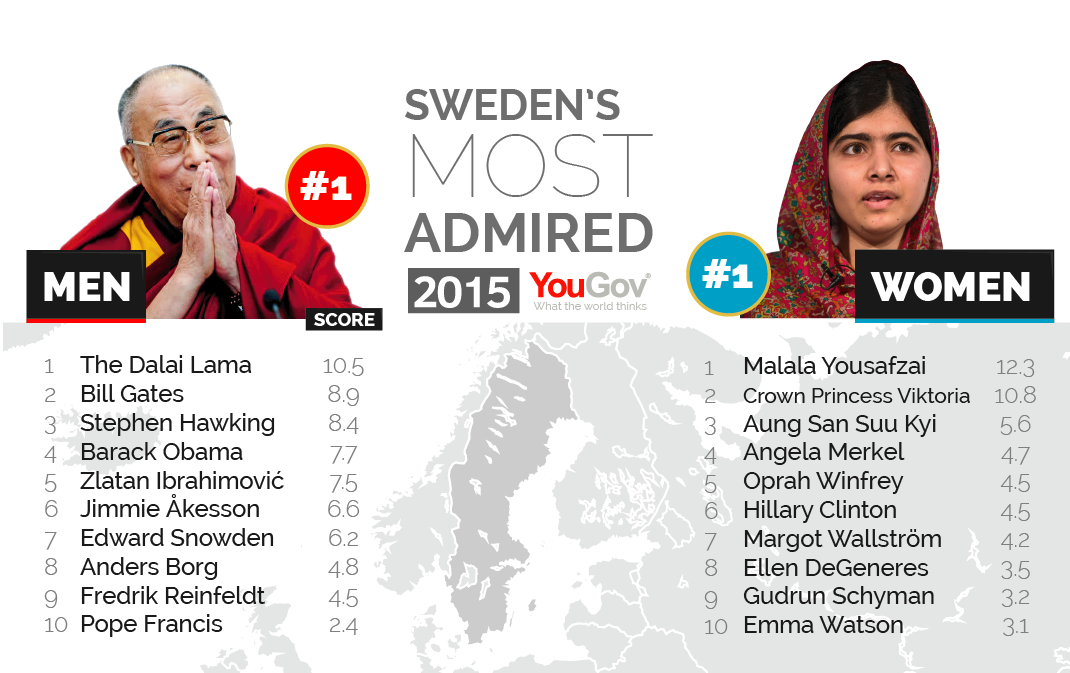 George Clooney among the most admired people in the world Most%20Admired%202015-14