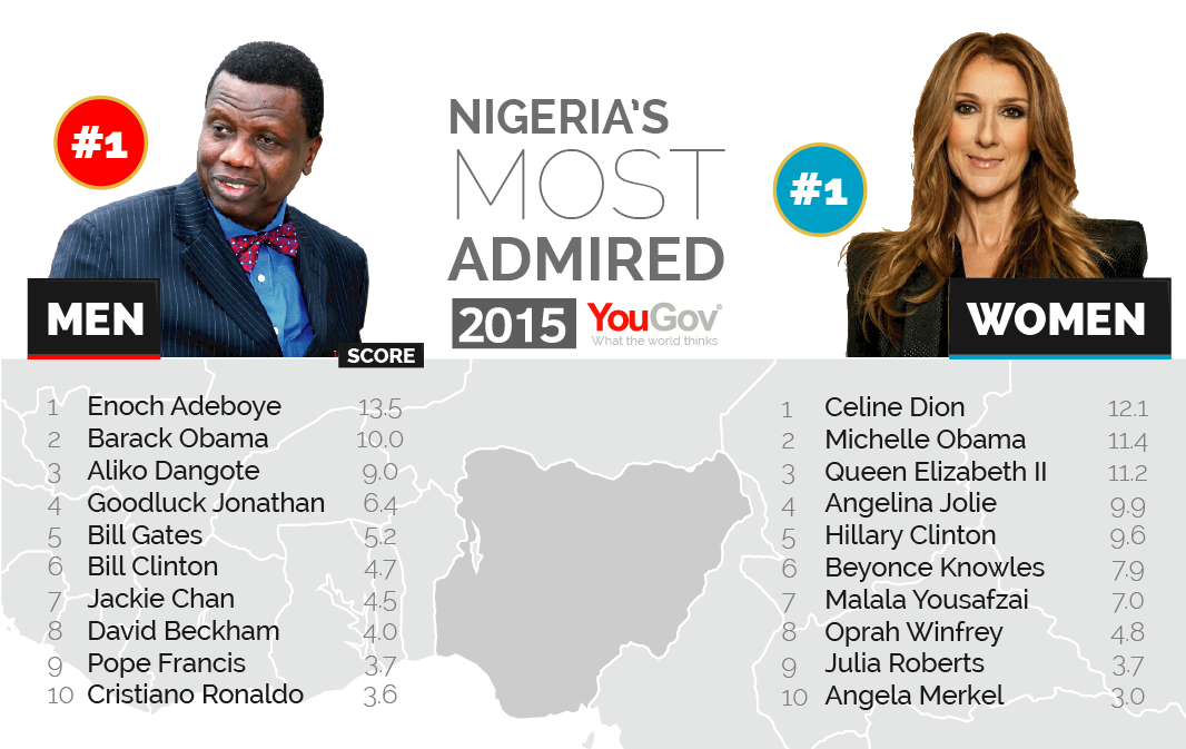 George Clooney among the most admired people in the world Most%20Admired%202015-16