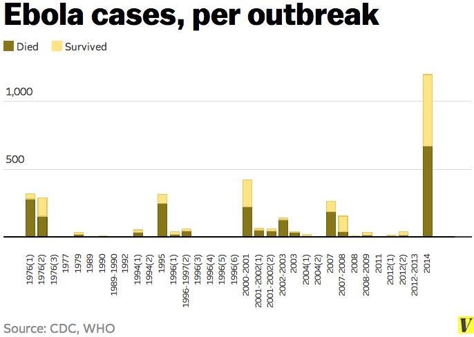 Fièvre Ébola - Afrique de l'Ouest - 2014  - Page 2 Ebola_cases_per_outbreak