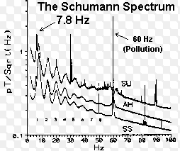 Study: The Human Body Responds To Sharp Changes In Solar & Geomagnetic Activity Hertz