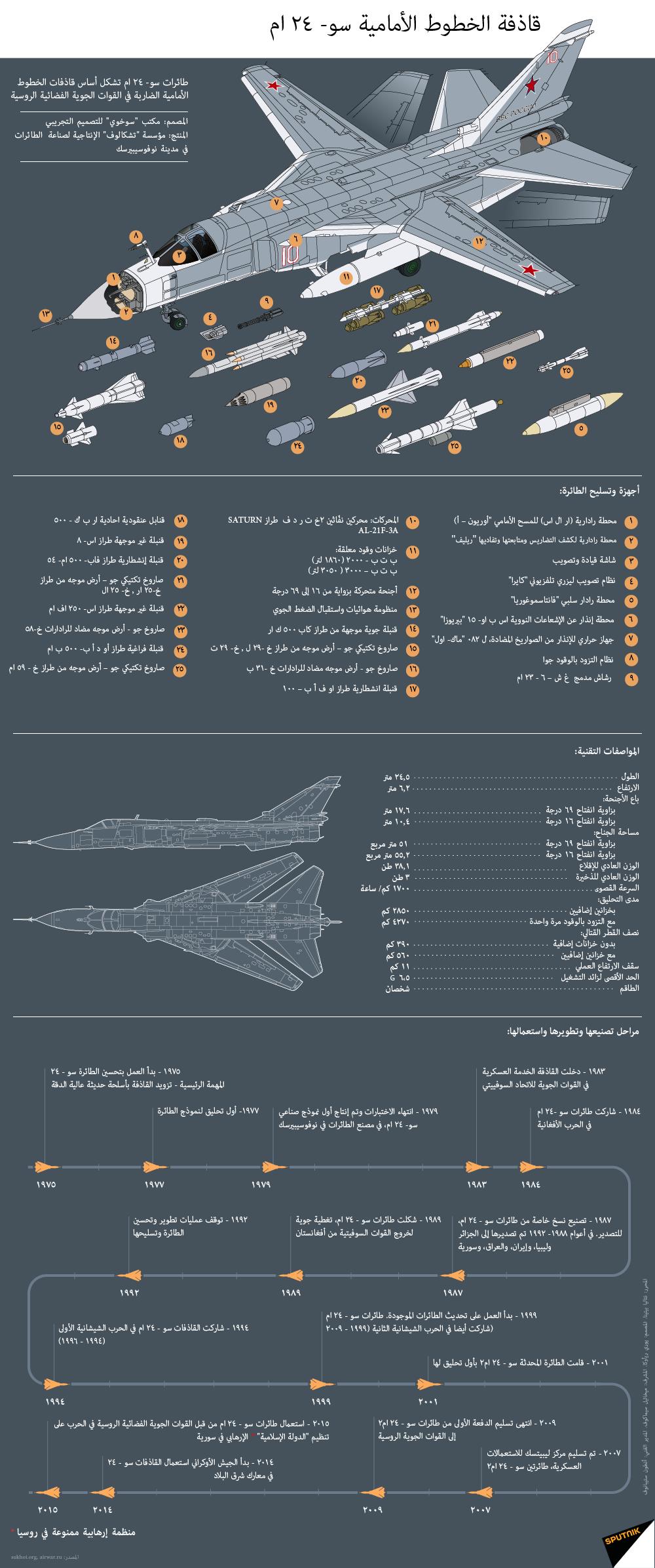 المقاتلات و القاذفات الروسية بالتفصيل 1016491598