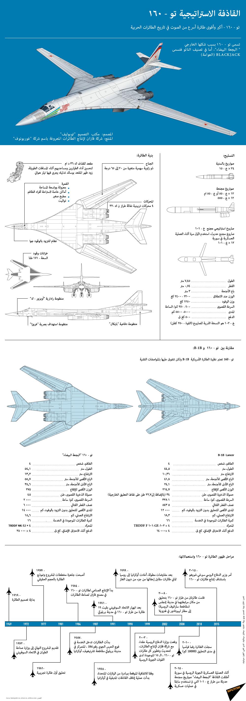 المقاتلات و القاذفات الروسية بالتفصيل 1016669090