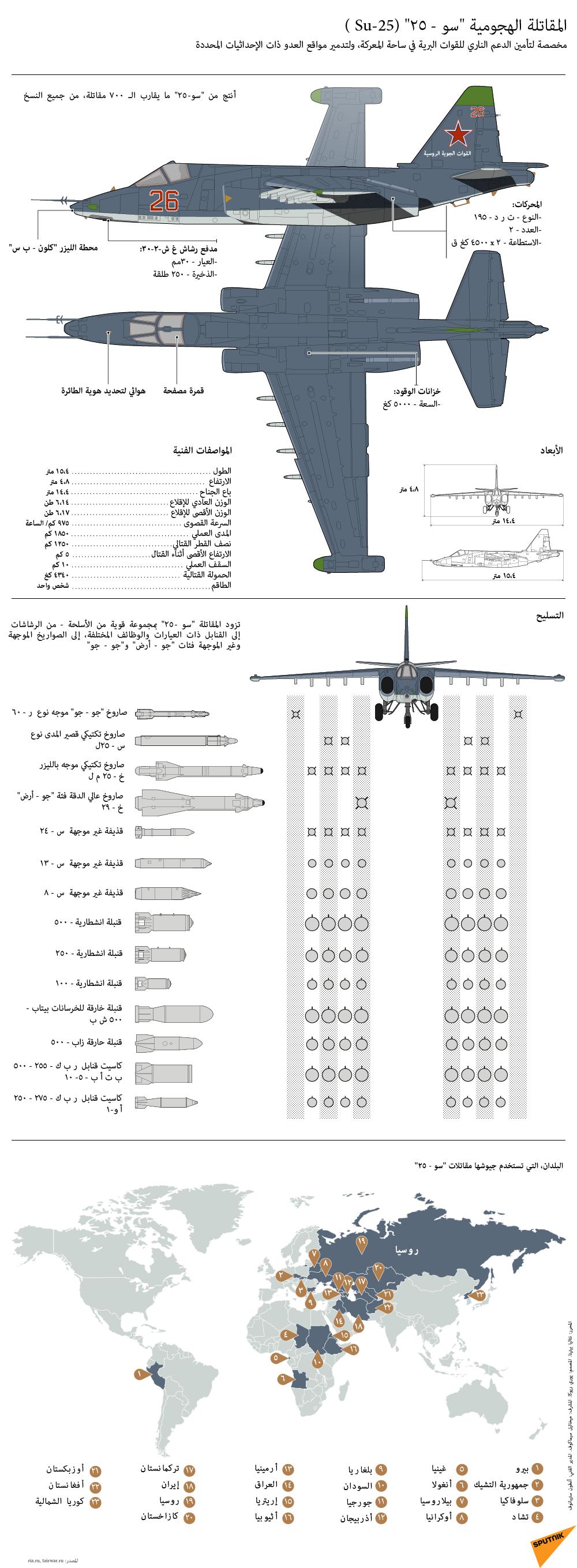 المقاتلات و القاذفات الروسية بالتفصيل 1017489530
