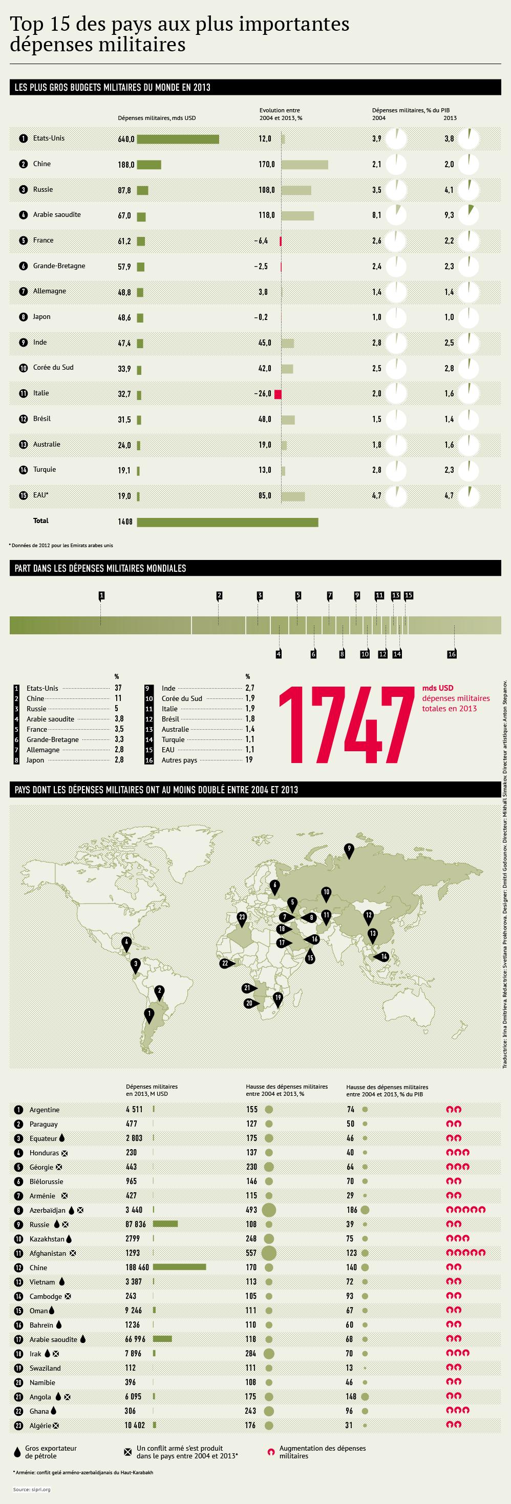الجزائر ثالث مستورد للأسلحة والأنظمة الحربية الإيطالية عام  2013 - صفحة 2 1014307660