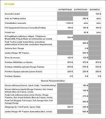 [Officiel] Les informations techniques sur les motorisations Clio-IV.Les-options-355x400