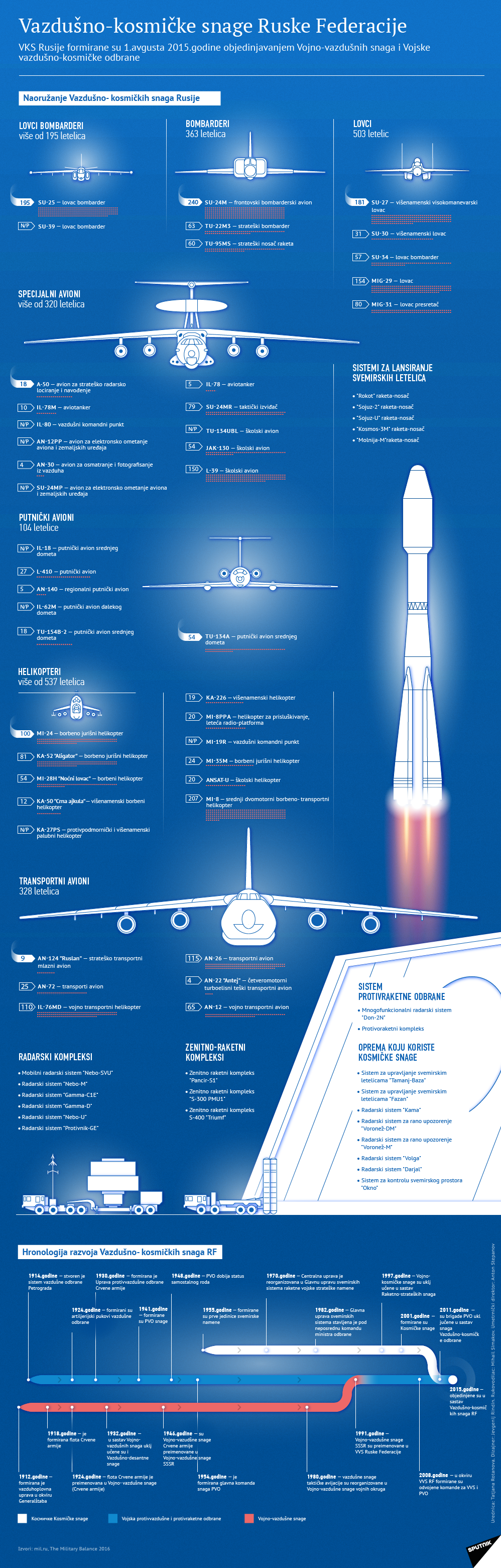 VVS Russian Air Force: News #2 - Page 10 1104844513