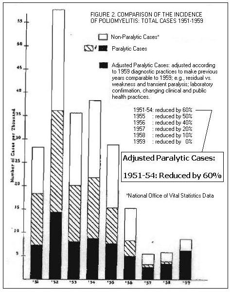 After The CDC Made These Two Radical Changes, 30,000 Polio Cases Instantly Vanished Ratner-Chart