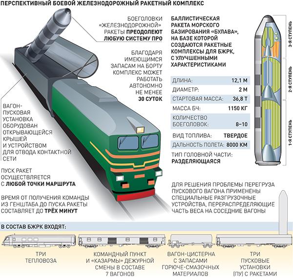 """BZhRK """"Barguzin"""" railway ICBM - Page 2 600_inf"""